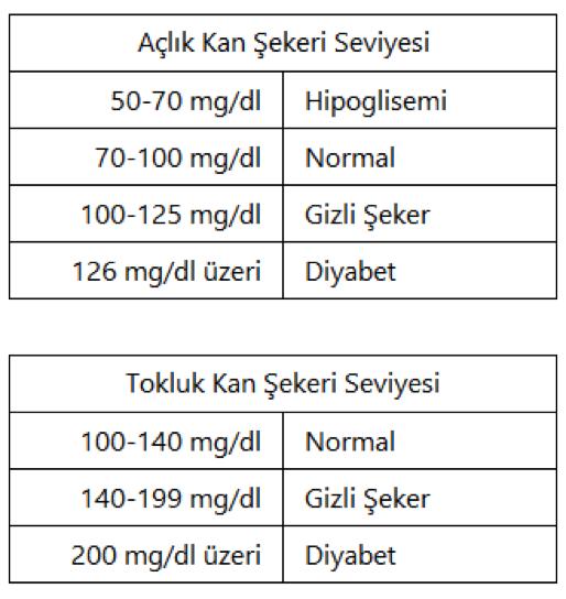 Açlık ve Tokluk Kan Şekeri Ölçümü ve Değerleri - Kan Şekeri Değerleri Ne Olmalı?